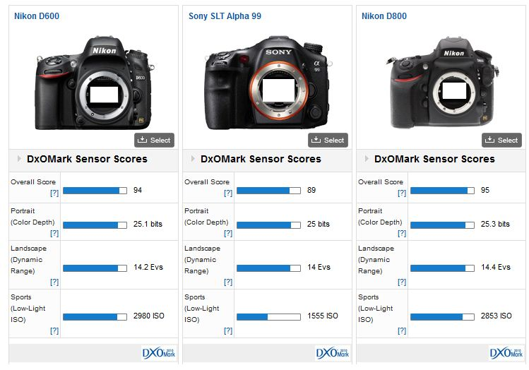 DxOMark - Comparisons - Mozilla Firefox 2012-12-27 13-51-47